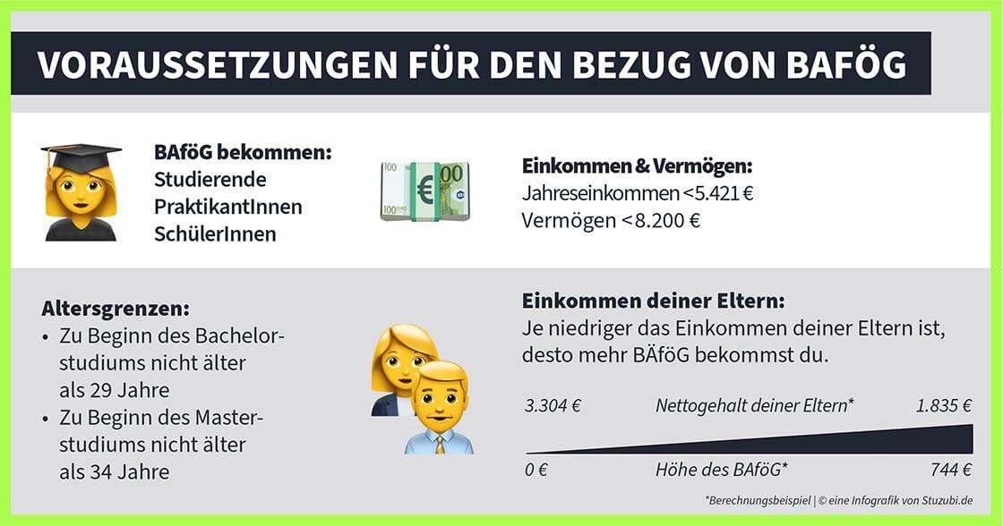 BAföG-Voraussetzungen Stuzubi Infografik