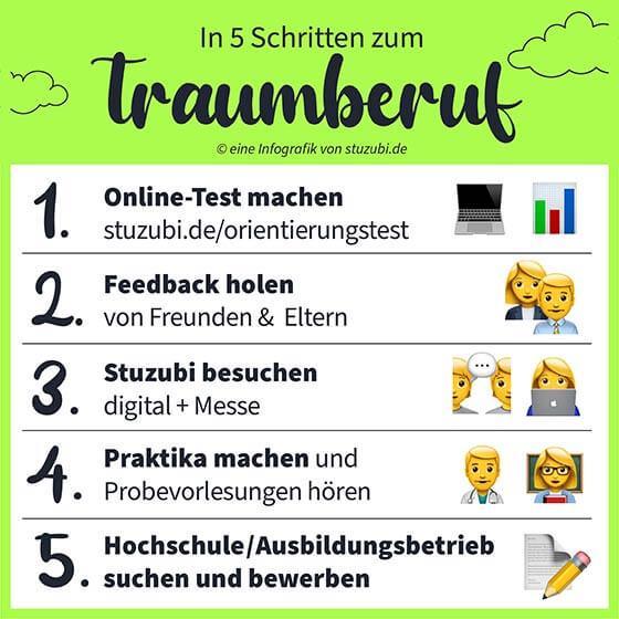 Traumberuf finden - Infografik © Stuzubi