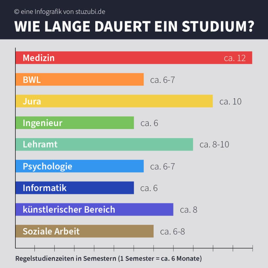 Wie lange dauert ein Studium? Stuzubi Infografik © Stuzubi