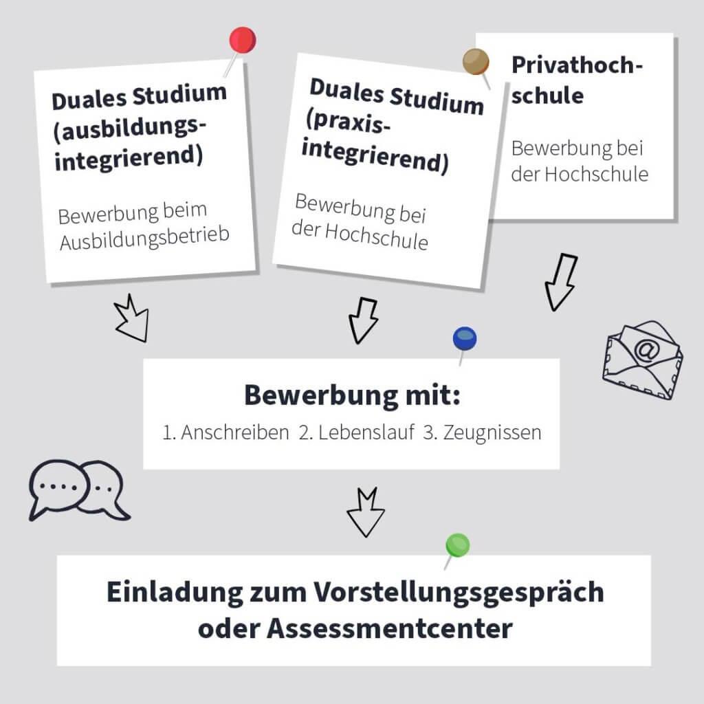 Bewerbung duales Studium ©Stuzubi Infografik