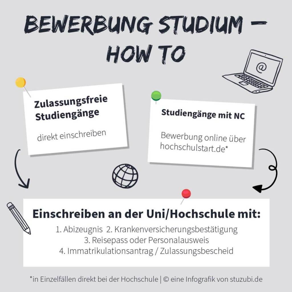 Uni Bewerbung ©Stuzubi Infografik
