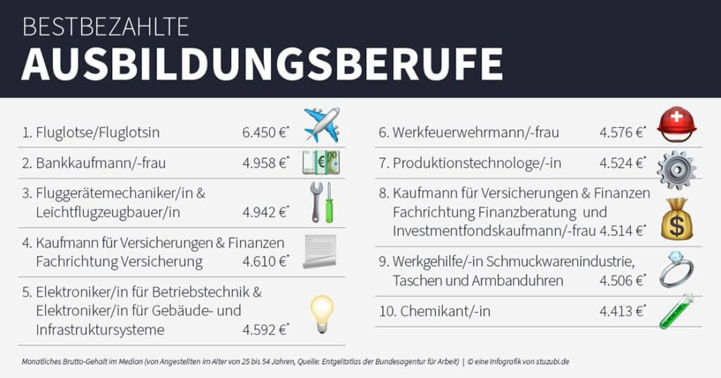 Bestbezahlte Ausbildungsberufe Top Ten, Stuzubi Infografik ©Stuzubi