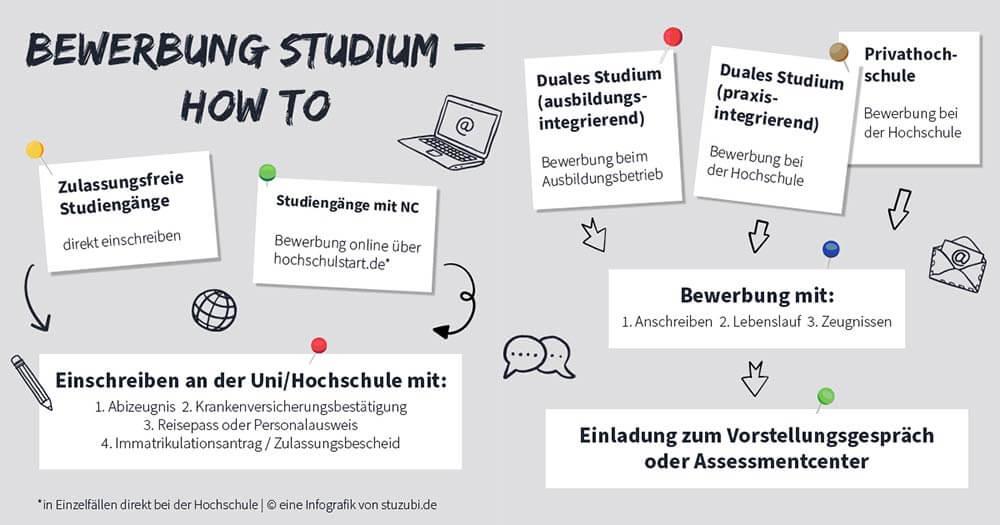 Motivationsschreiben Studium ©Stuzubi Infografik
